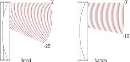 Switchable vertical directivity